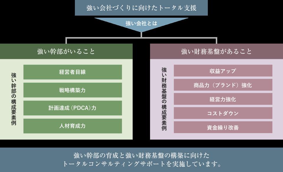 「経営コンサルティング」の特徴